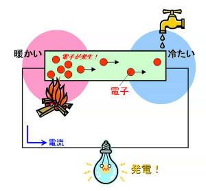 3.熱電変換機