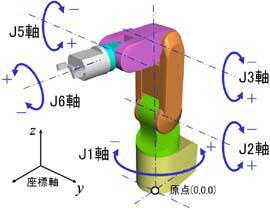 [工作動画]ロボットアームを自在に動かす油圧式ダ …
